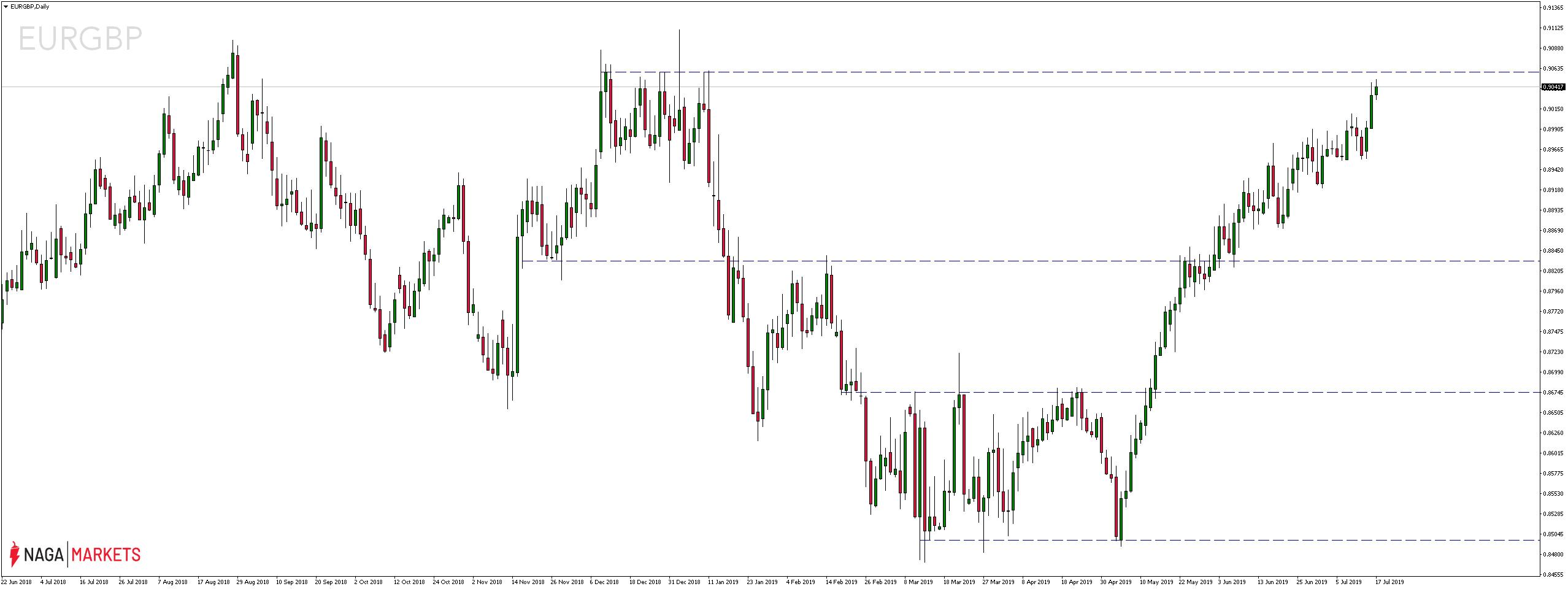 Kurs pary walutowej UERGBP