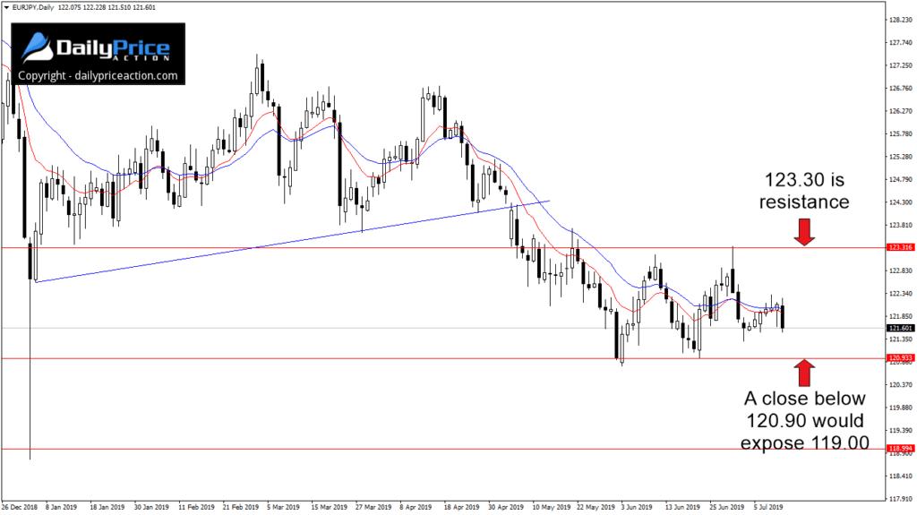 Para walutowa EURJPY przez większą część dwóch ostatnich miesięcy porusza się ograniczona w zakresie