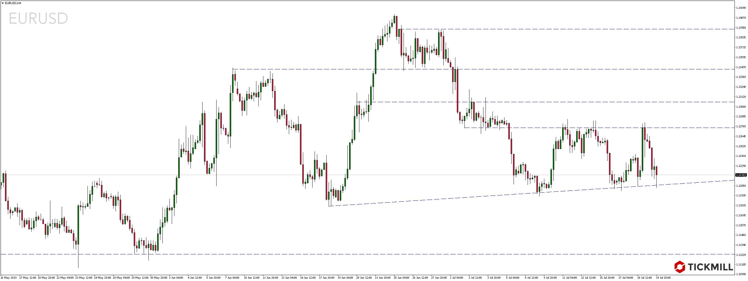 Kurs pary walutowej EURUSD H4