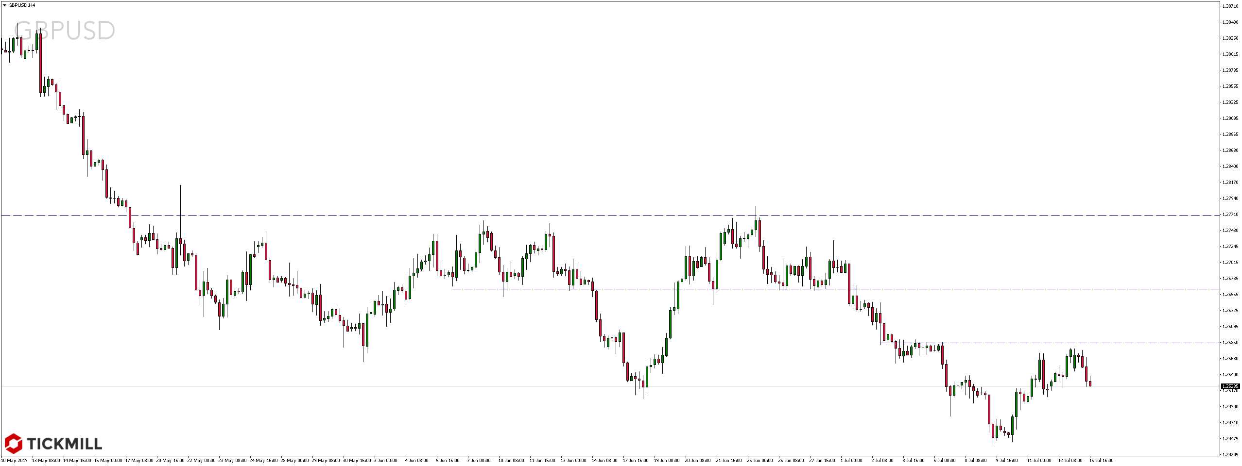 Kurs pary walutowej GBPUSD H4