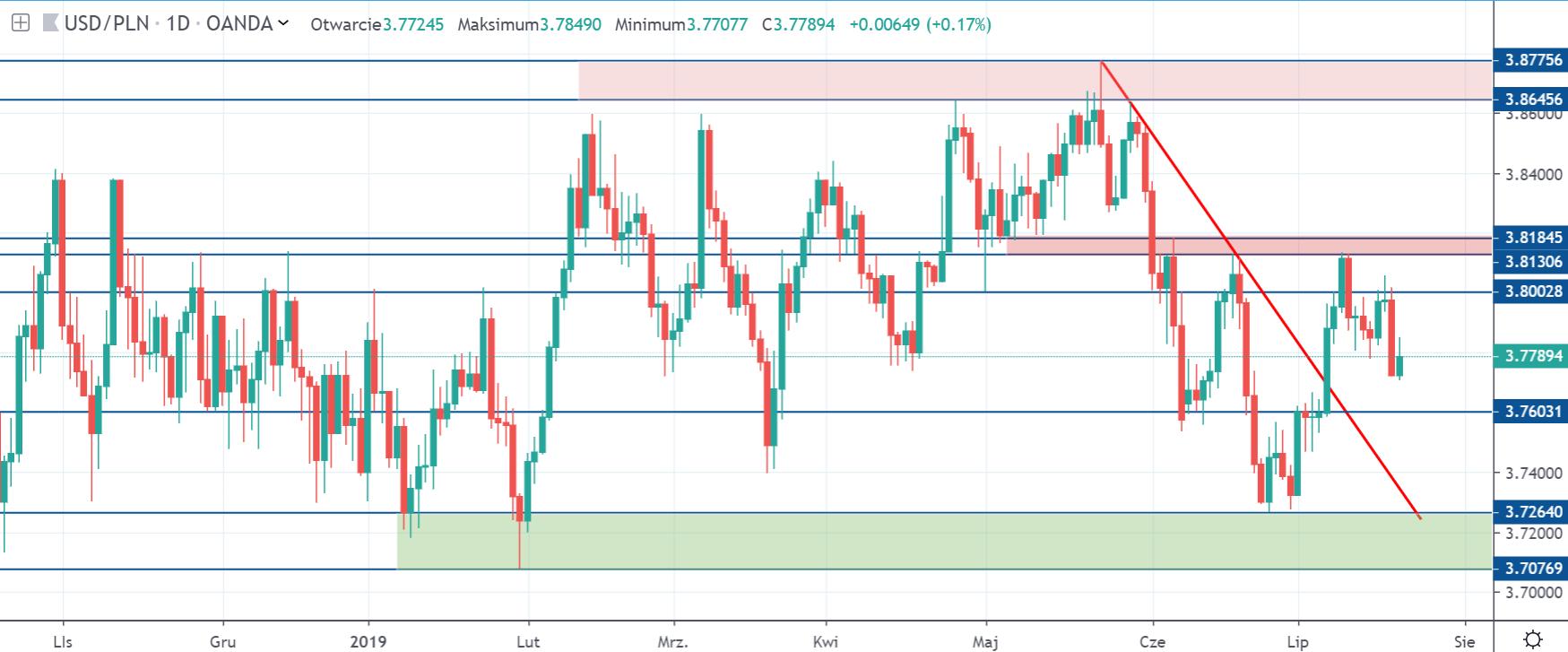 Kurs dolara do złotego w piątek na interwale dziennym 19 lipiec 2019