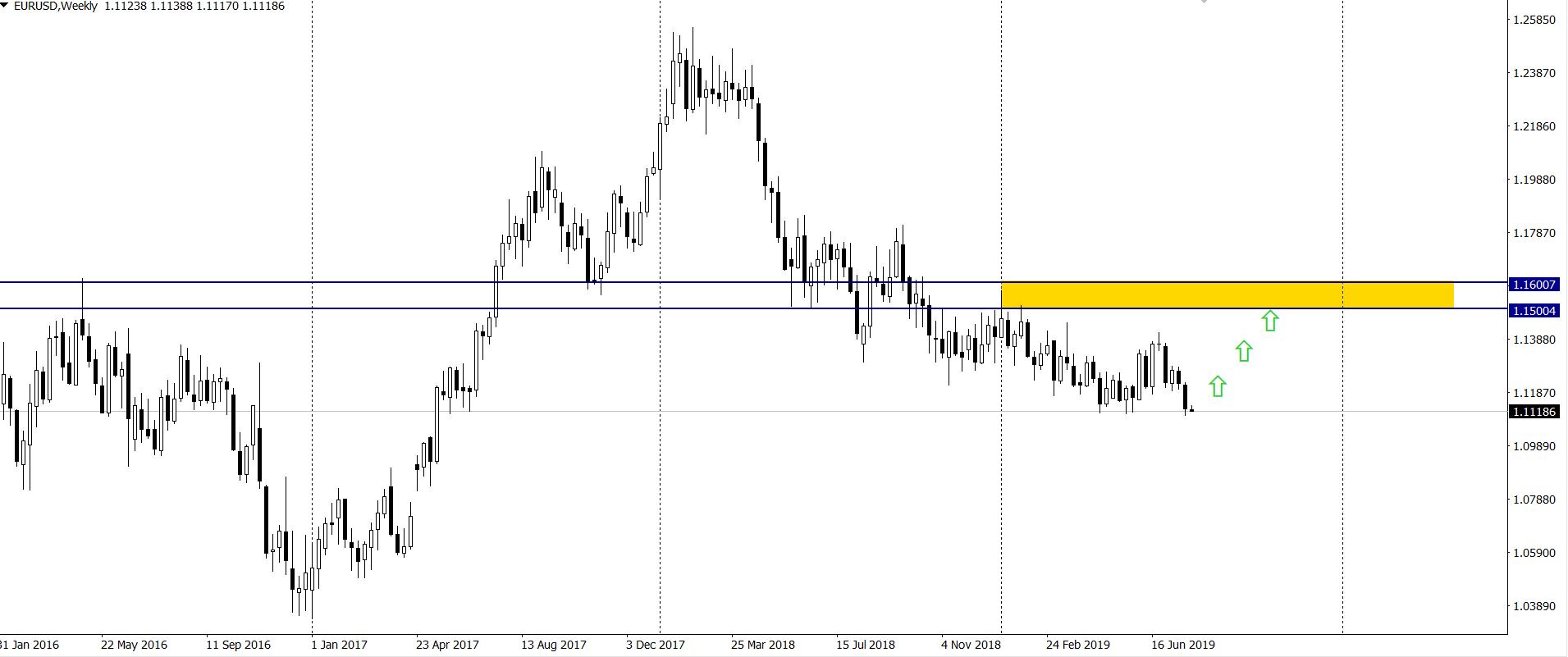 Kurs euro do dolara w poniedziałek na interwale tygodniowym 29 7 19