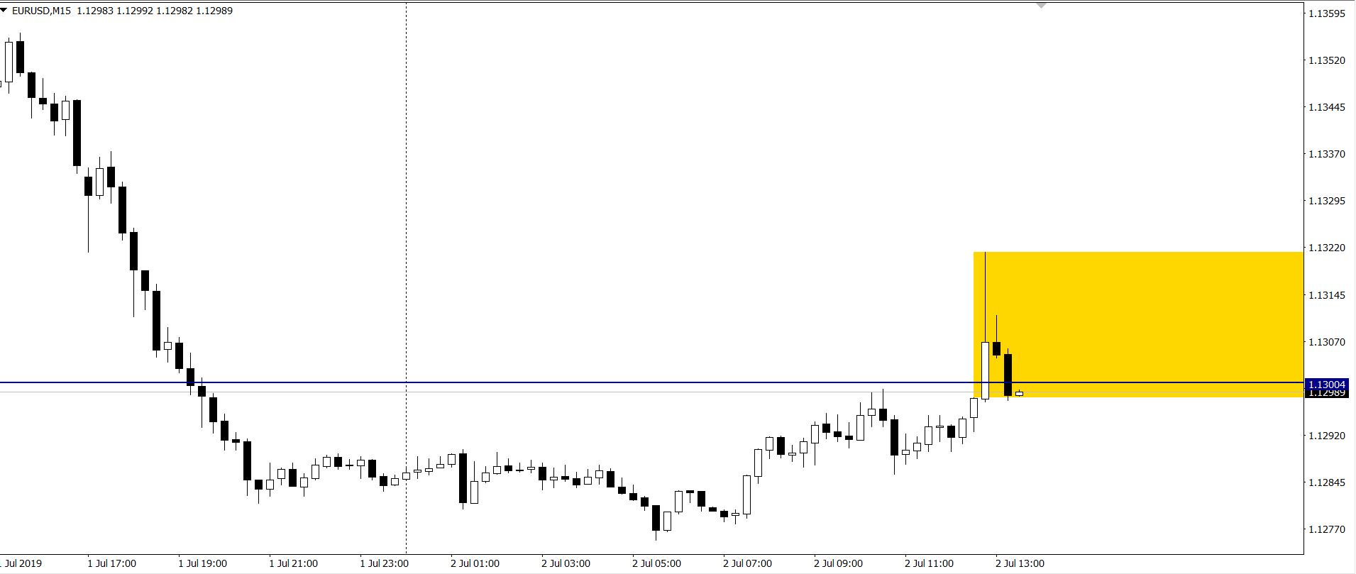 Kurs euro do dolara we wtorek na interwale M15 2 7 19