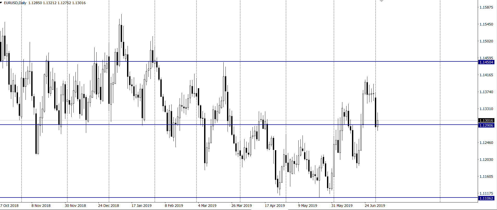 Kurs euro do dolara we wtorek na interwale dziennym 2 7 19