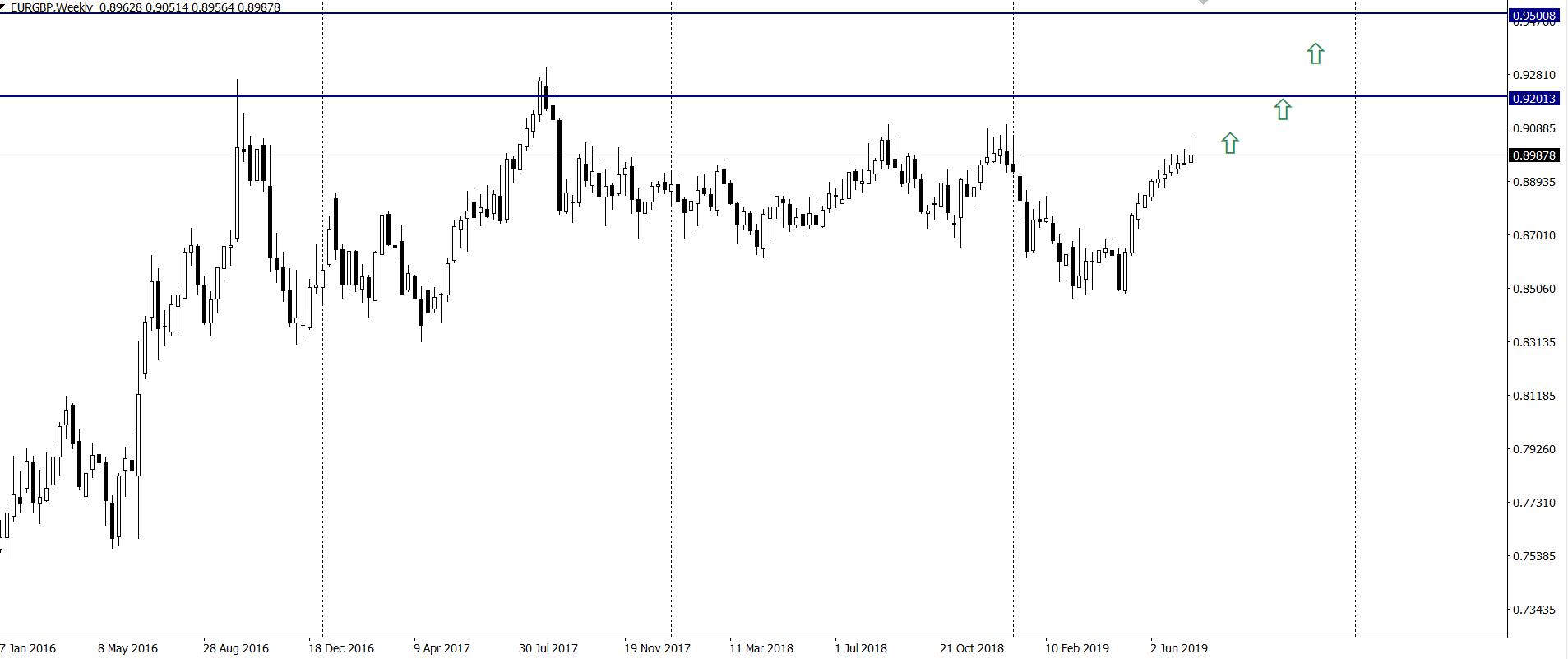 Kurs euro do funta w czwartek na interwale tygodniowym 18 7 19