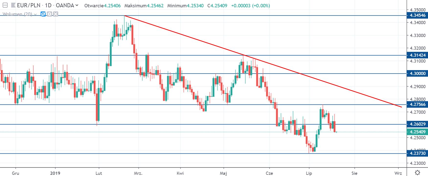 Kurs euro do złotego w piątek na interwale dziennym 19 lipiec 2019