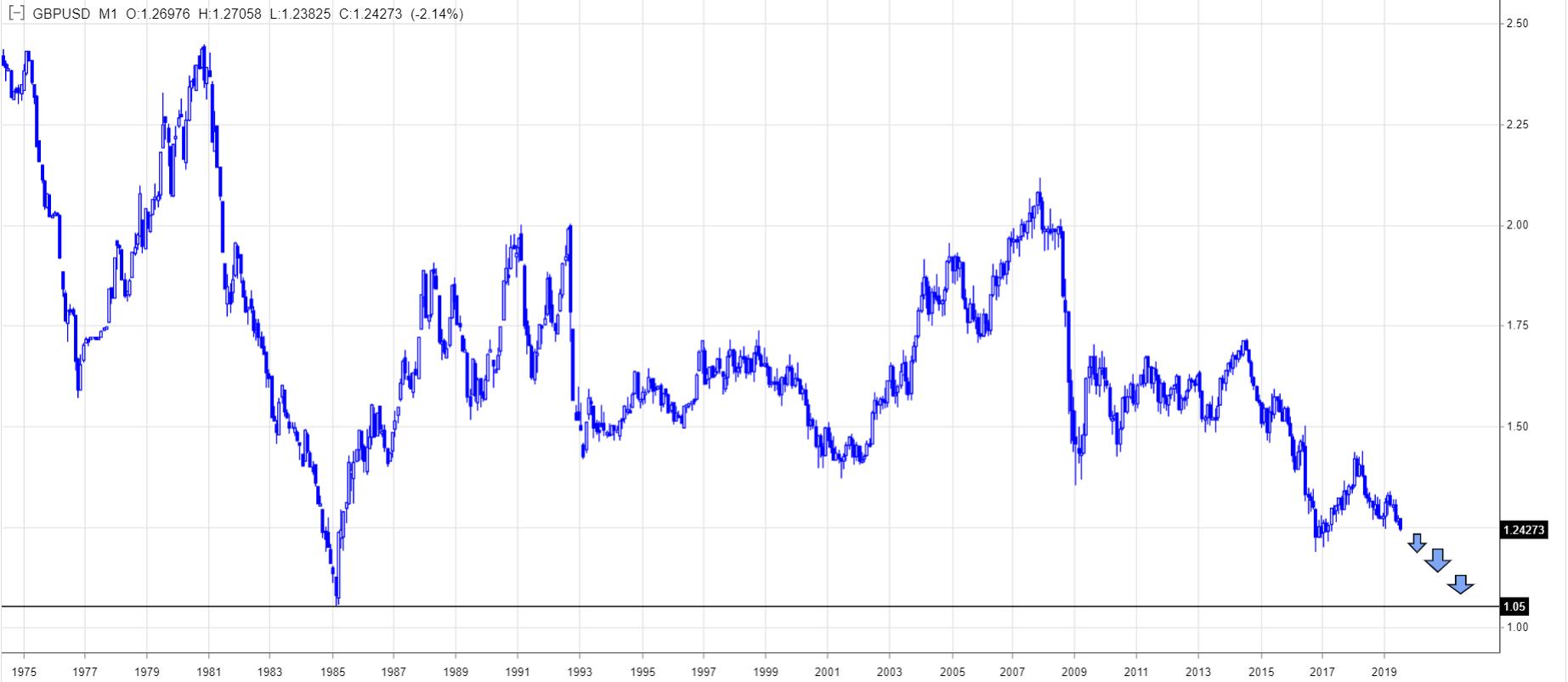 Kurs funta do dolara spadnie do najniższego poziomu od 1985 roku