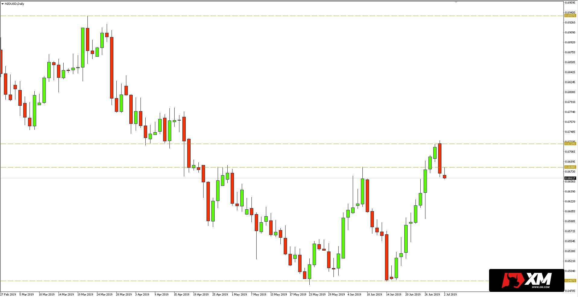 Kurs NZD/USD - wykres dzienny - 2 lipca 2019