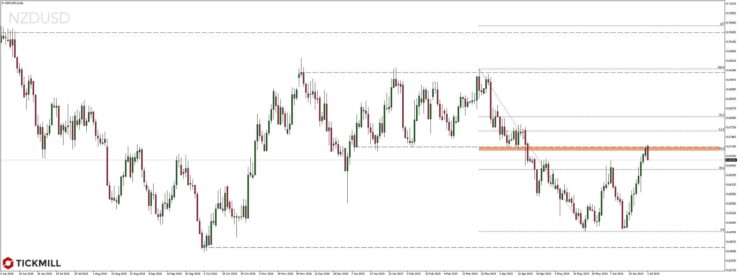 Kurs pary walutowej NZDUSD Daily