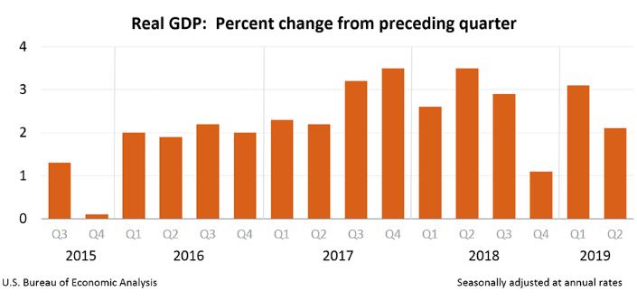 PKB w USA w Q2 2019 r.