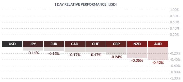Piątkowa zmiennośc dolara amerykańskiego wobec walut grupy G8