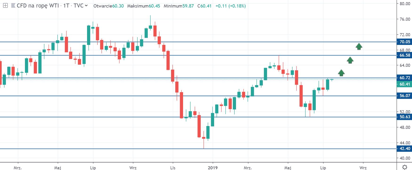 Prognoza kursu ropy WTI przez analityków Rabobanku