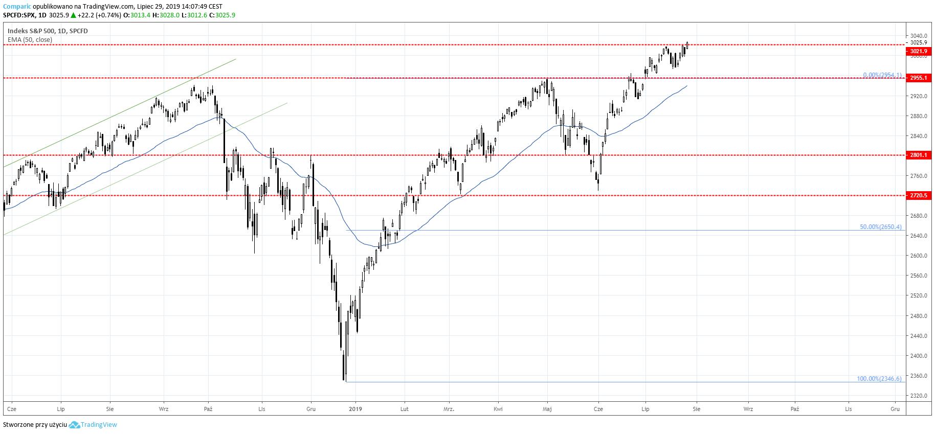 S&P 500 w lipcu dynamicznie zyskuje, nie bojąc się przegrzania gospodarki