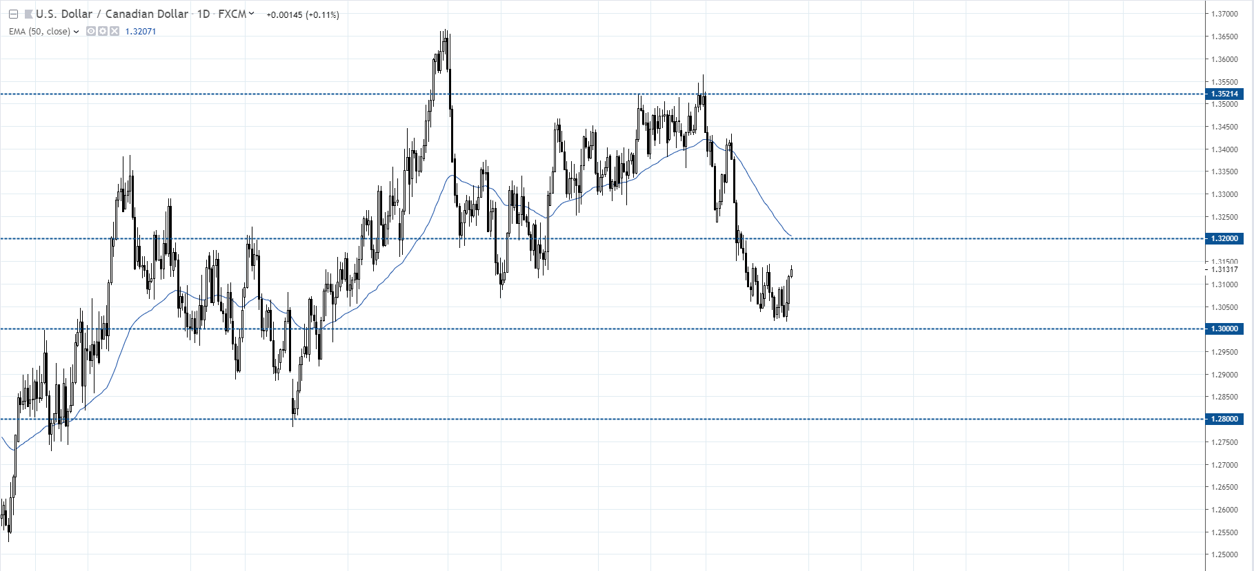 WYKRES USDCAD D1 23.07.2019
