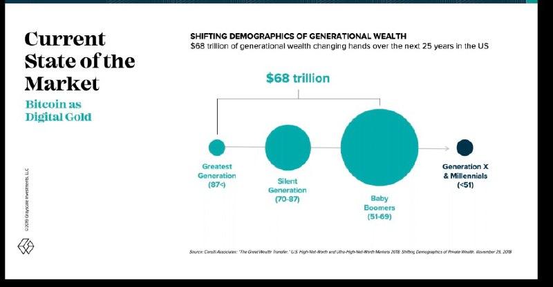 Podział majątku pomiędzy pokoleniami. Źródło: Grayscale