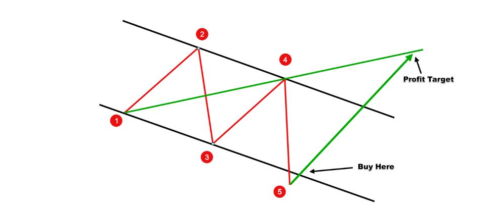 Rysunek 2: Formacja byczych fal Wolfe'a