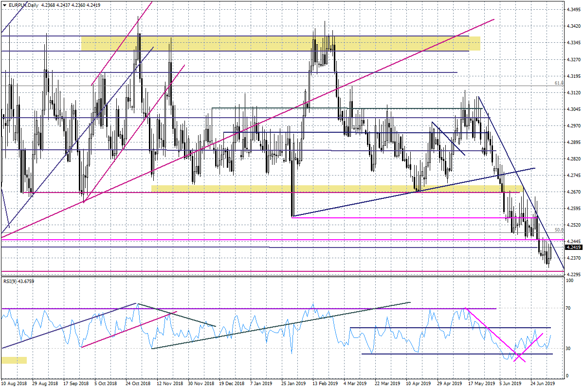 Wykres dzienny EURPLN