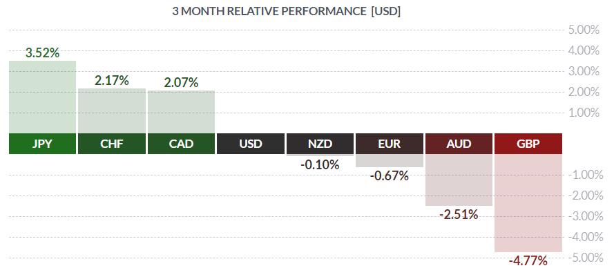 Względna siła walut w ostatnim kwartale