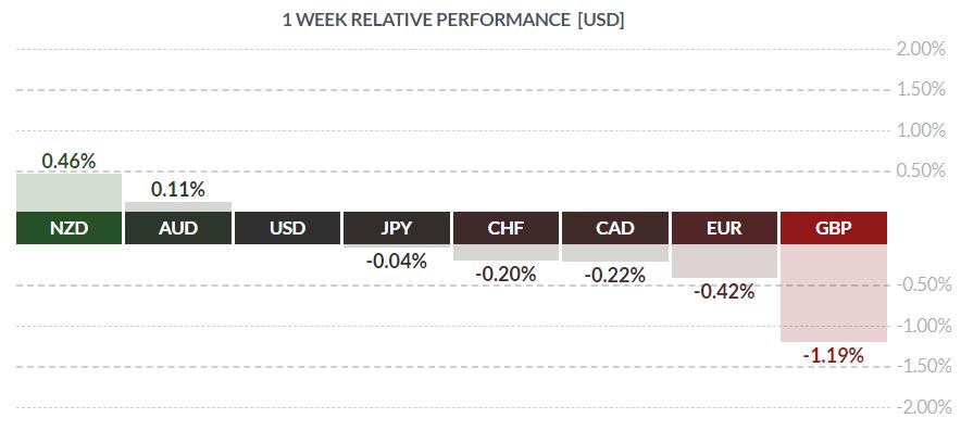 Względna siła walut w ostatnim tygodniu 16 7 19