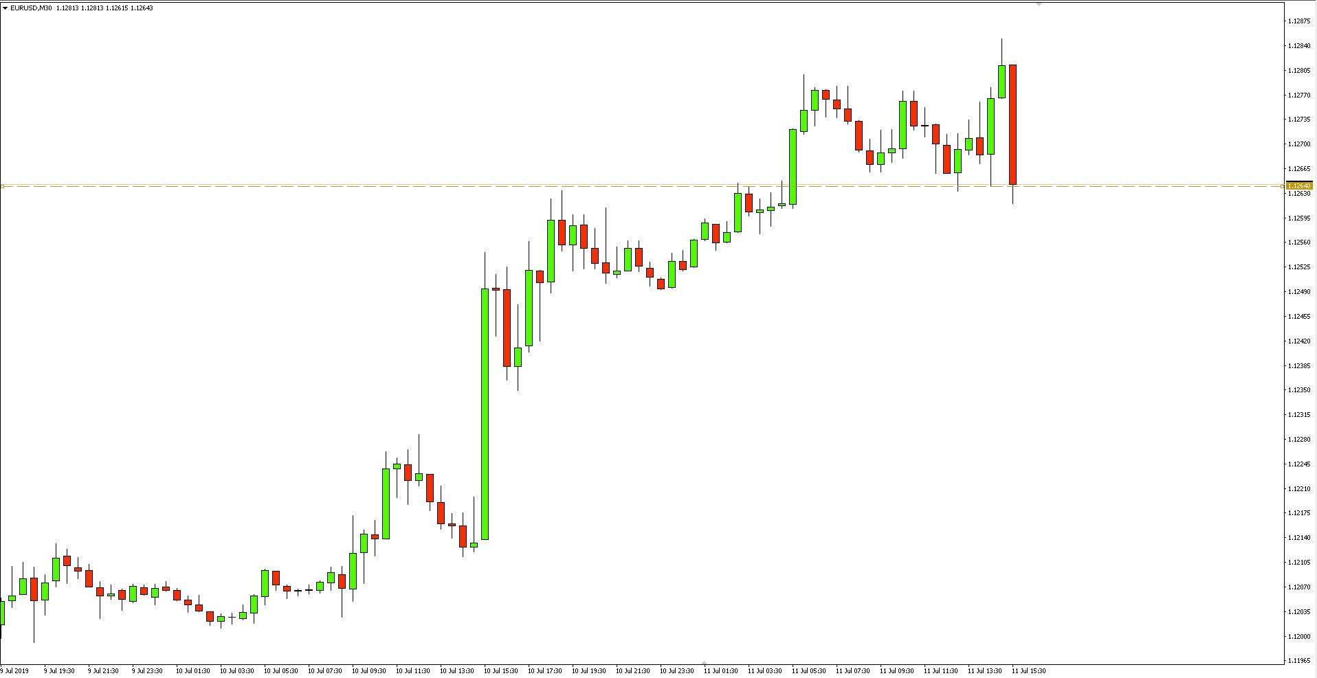 Kurs euro do dolara (EUR/USD) - wykres 30-minutowy - 11 lipca 2019