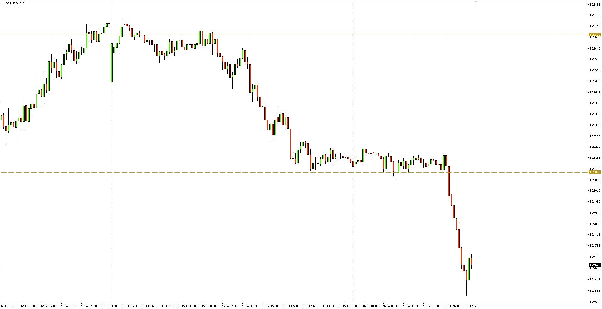 Kurs funta do dolara (GBP/USD) - wykres 15-minutowy - 16 lipca 2019