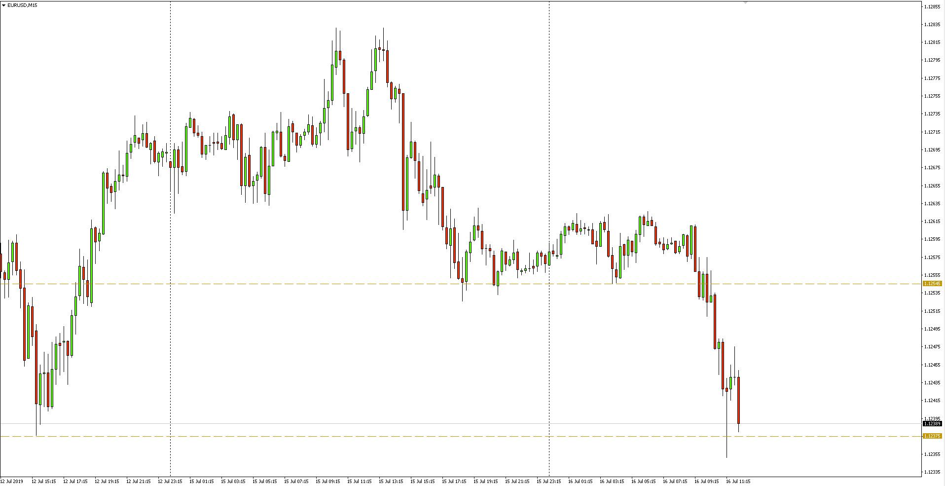 Kurs euro do dolara - wykres 15-minutowy - 16 lipca 2019