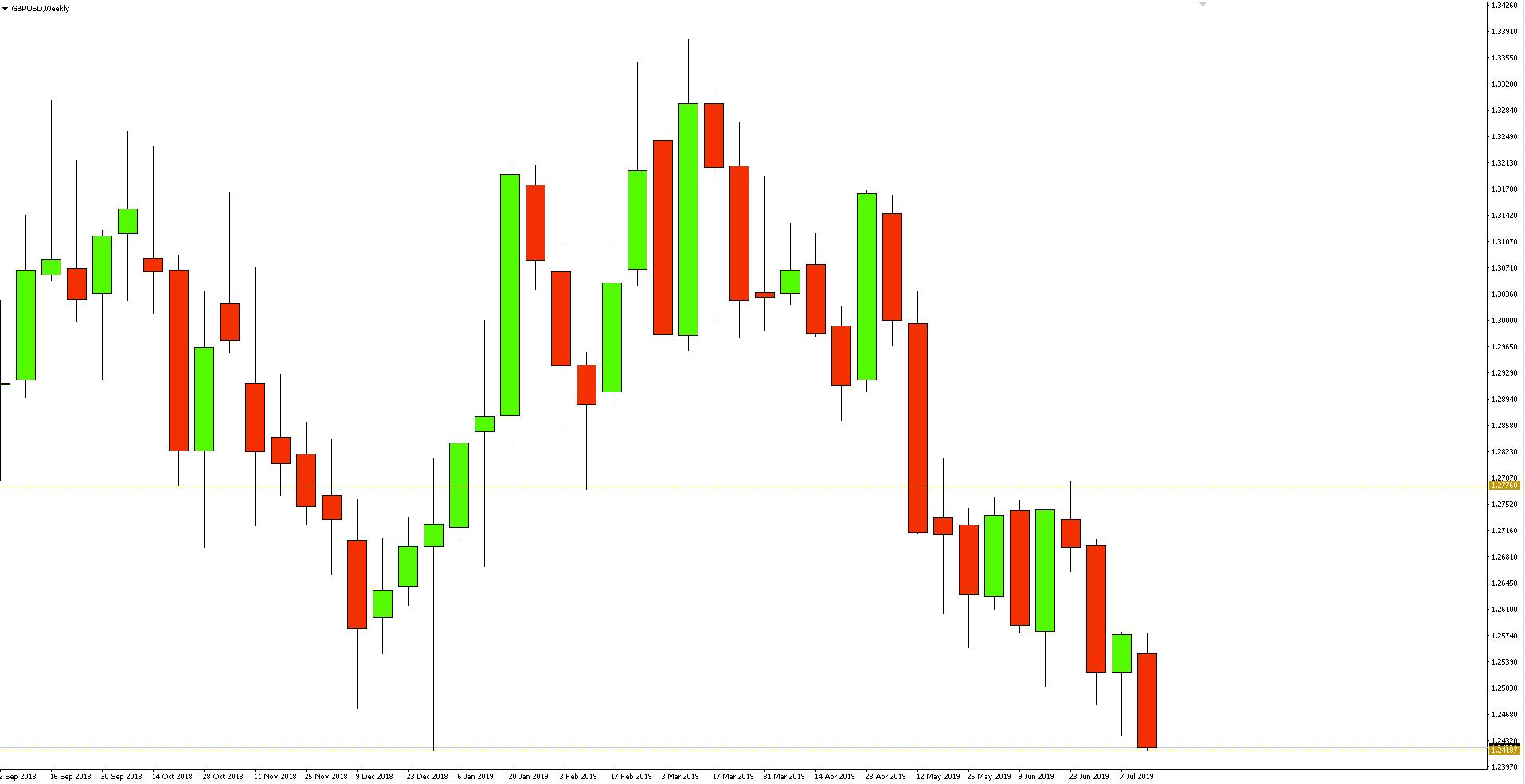 Kurs funta do dolara (GBP/USD) - wykres tygodniowy - 16 lipca 2019