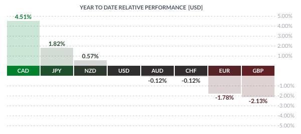 Dolar kanadyjski zyskał w tym roku do greenbacka ponad 4,5%
