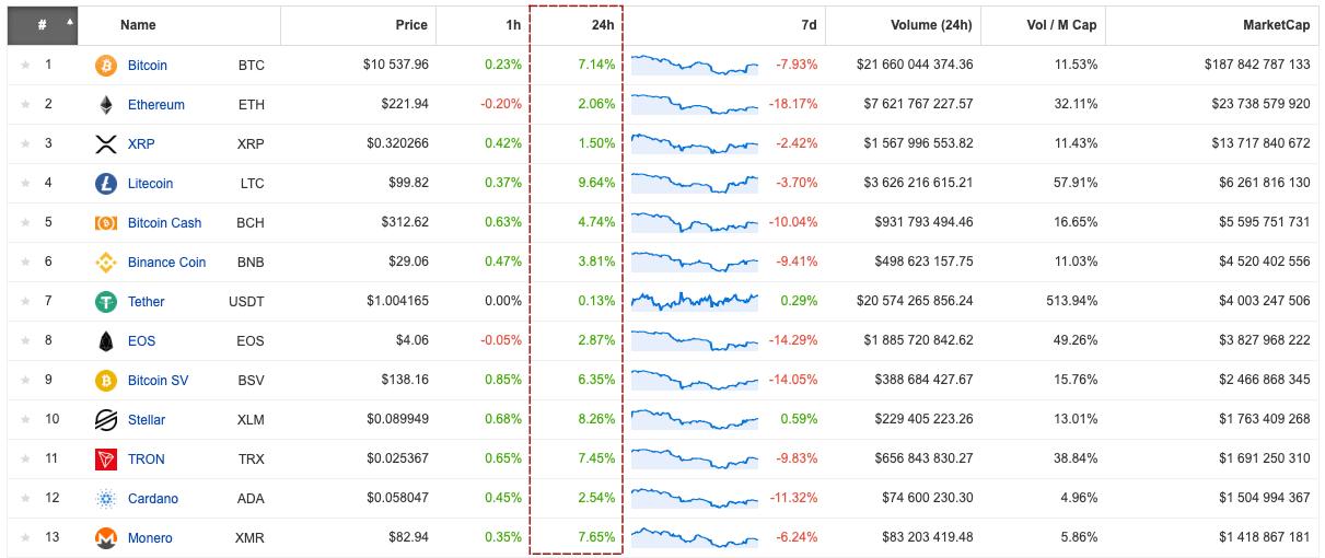 Litecoin najdynamiczniej odrabia straty na rynku altów. Źródło: Coinpaprika.com