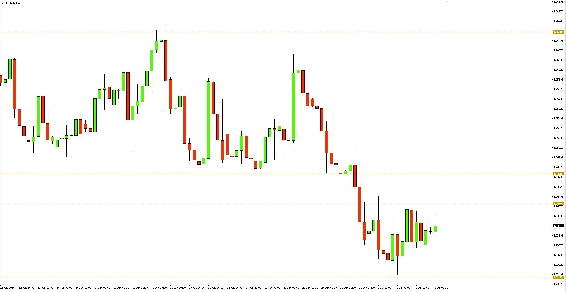 Kurs euro do złotego (EUR/PLN) - wykres 4-godzinny - 3 lipca 2019