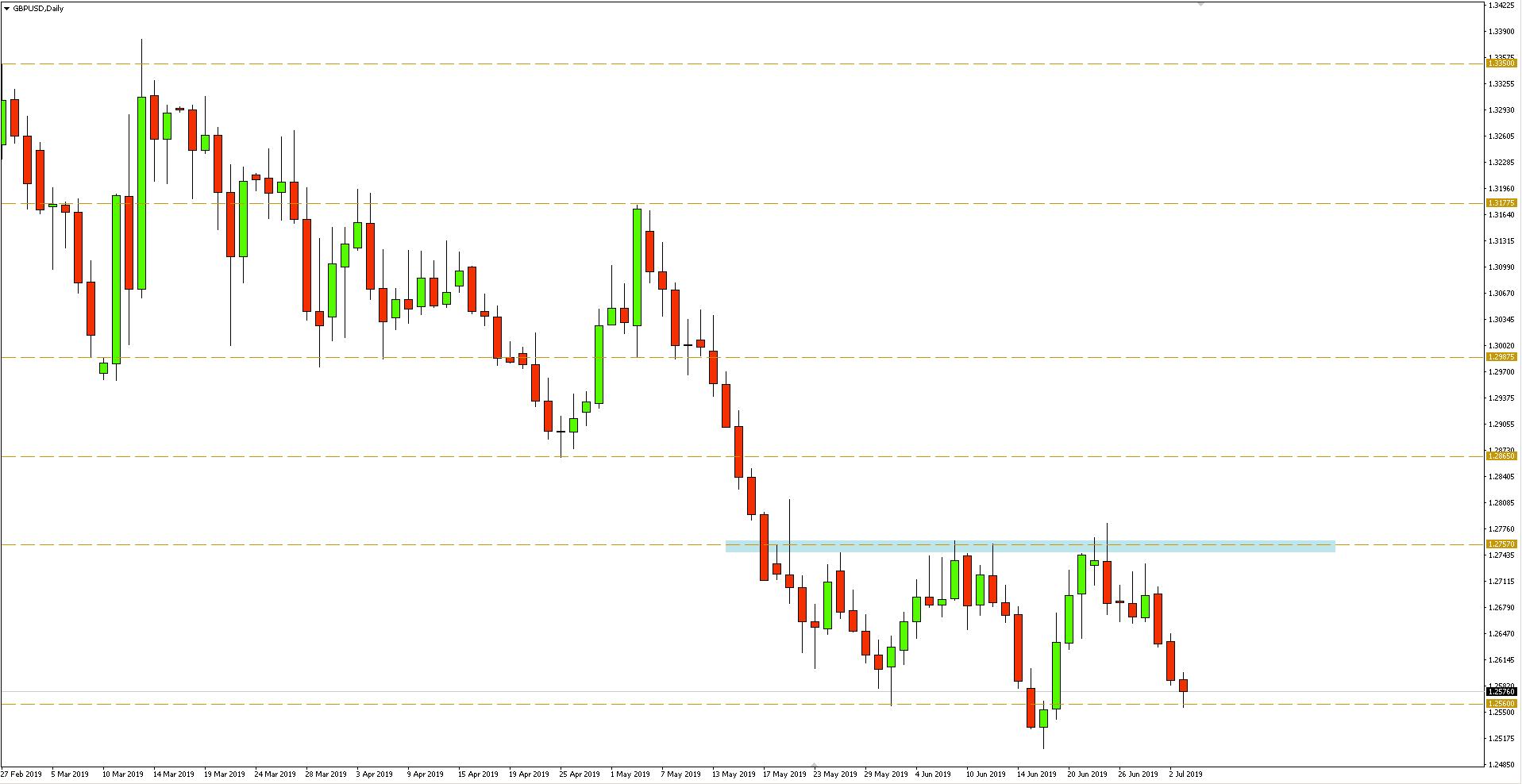 Kurs funta do dolara (GBP/USD) - wykres dzienny - 3 lipca 2019