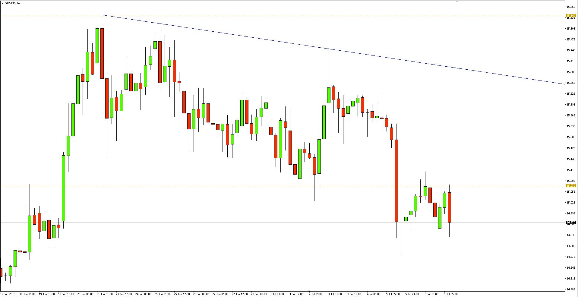Kurs srebra do dolara (XAG/USD) - wykres 4-godzinny - 9 lipca 2019