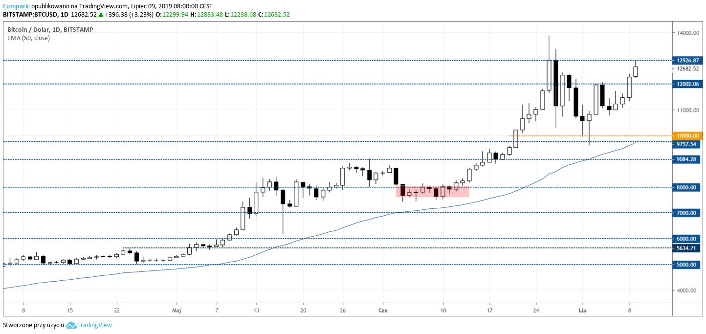 Bitcoin dynamicznie zyskiwał w poniedziałek i kontynuuje aprecjację również w trakcie sesji wtorkowej. Kurs BTC/USD D1