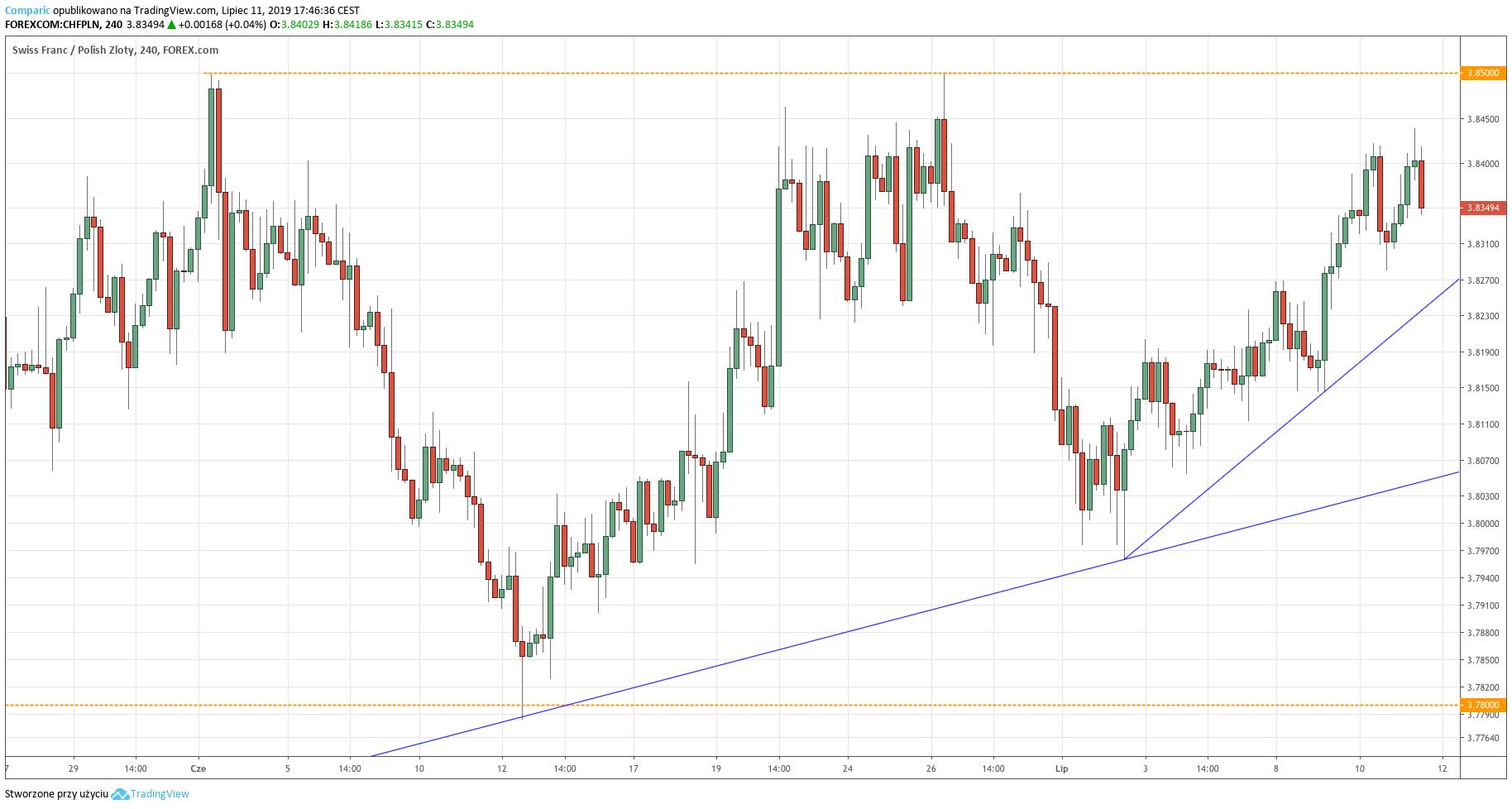 Kurs franka do złotego (CHF/PLN) - wykres 4-godzinny - 11 lipca 2019