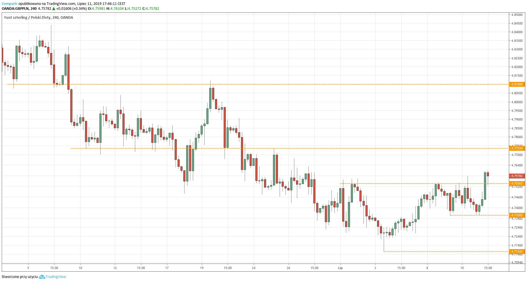 Kurs funta do złotego (GBP/PLN) - wykres 4-godzinny - 11 lipca 2019