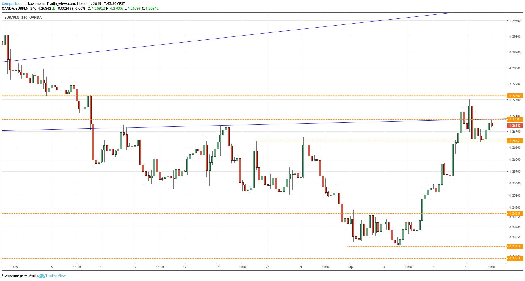 Kurs euro do złotego (EUR/PLN) - wykres 4-godzinny - 11 lipca 2019