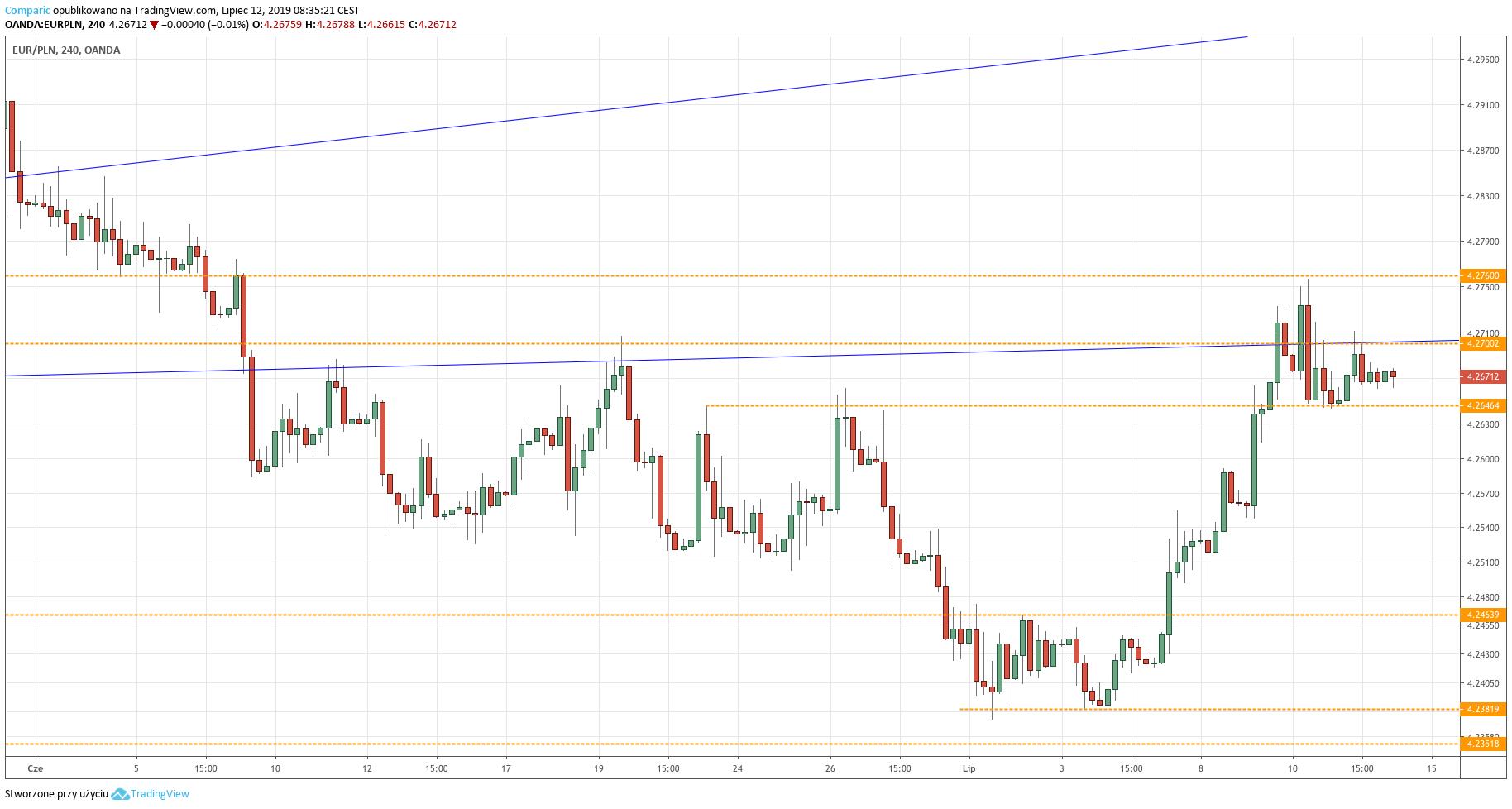 Kurs euro do złotego (EUR/PLN) - wykres 4-godzinny - 12 lipca 2019