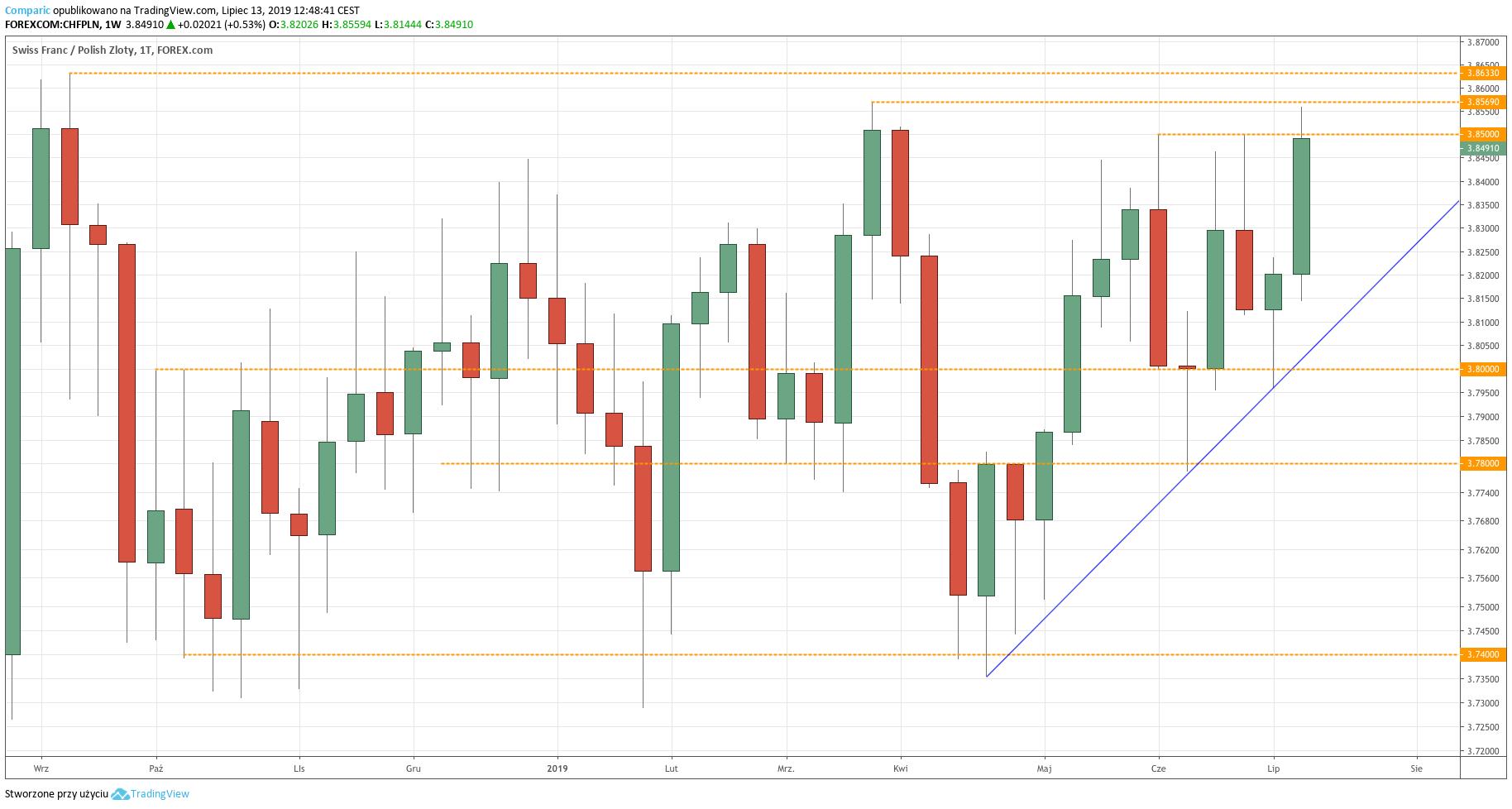 Kurs franka do złotego (CHF/PLN) - wykres tygodniowy - 13 lipca 2019