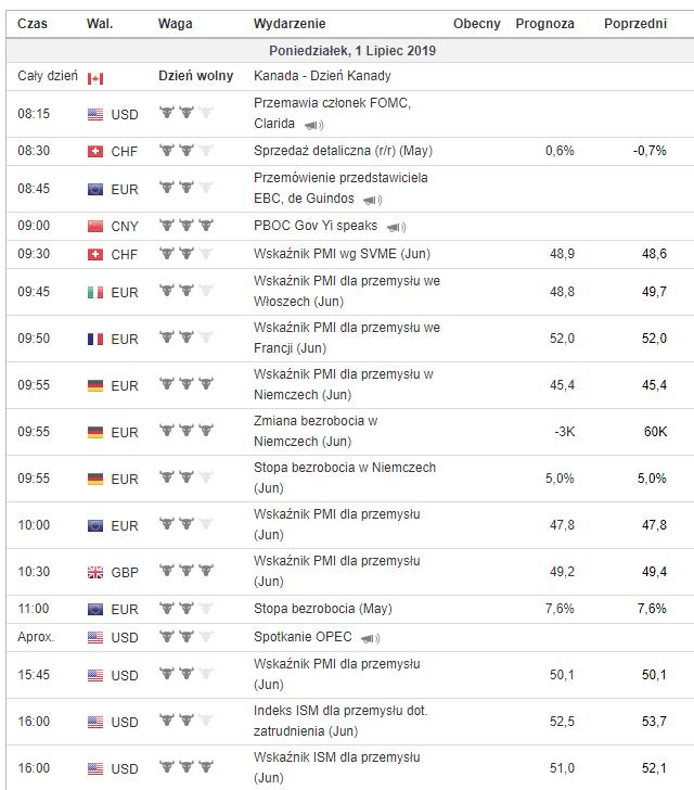 Kalendarz makroekonomiczny 1 lipca 2019