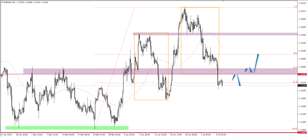 Notowania euro do dolara EURUSD