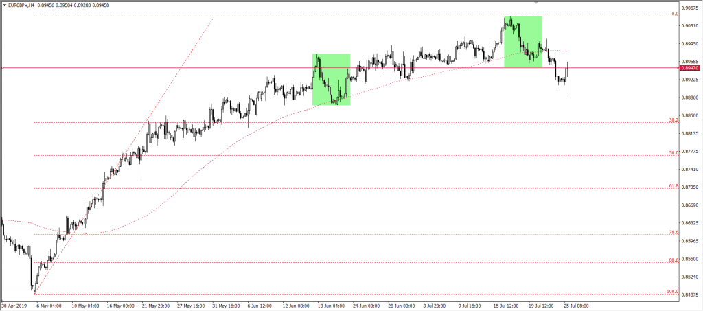 Kurs euro do funta EURGBP
