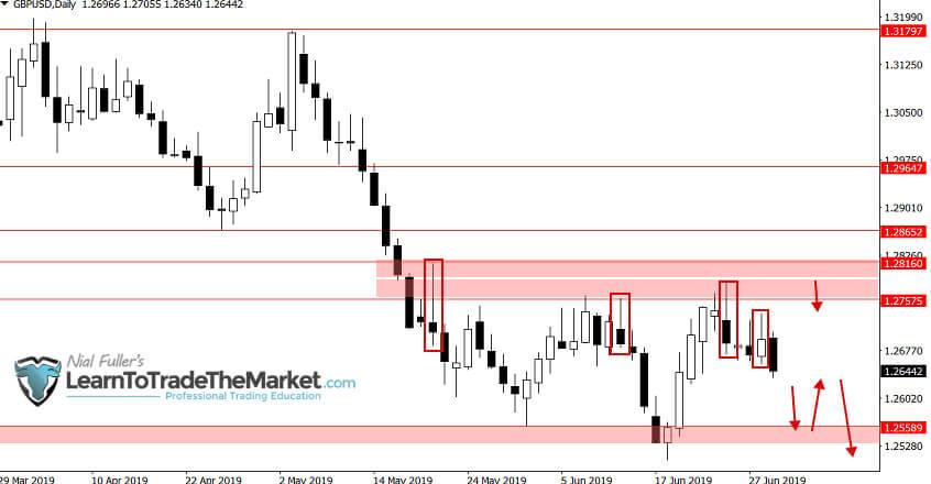 Na parze walutowej GBP/USD w ubiegłym tygodniu uformował się niedźwiedzi pin bar