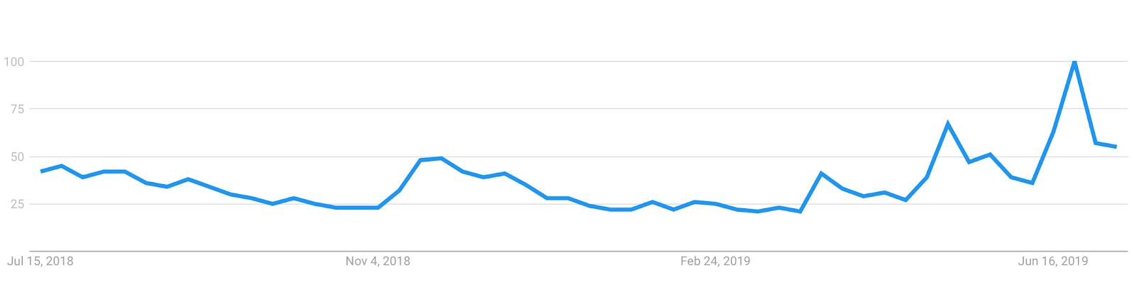 Dane Google dotyczące frazy BTC w USA