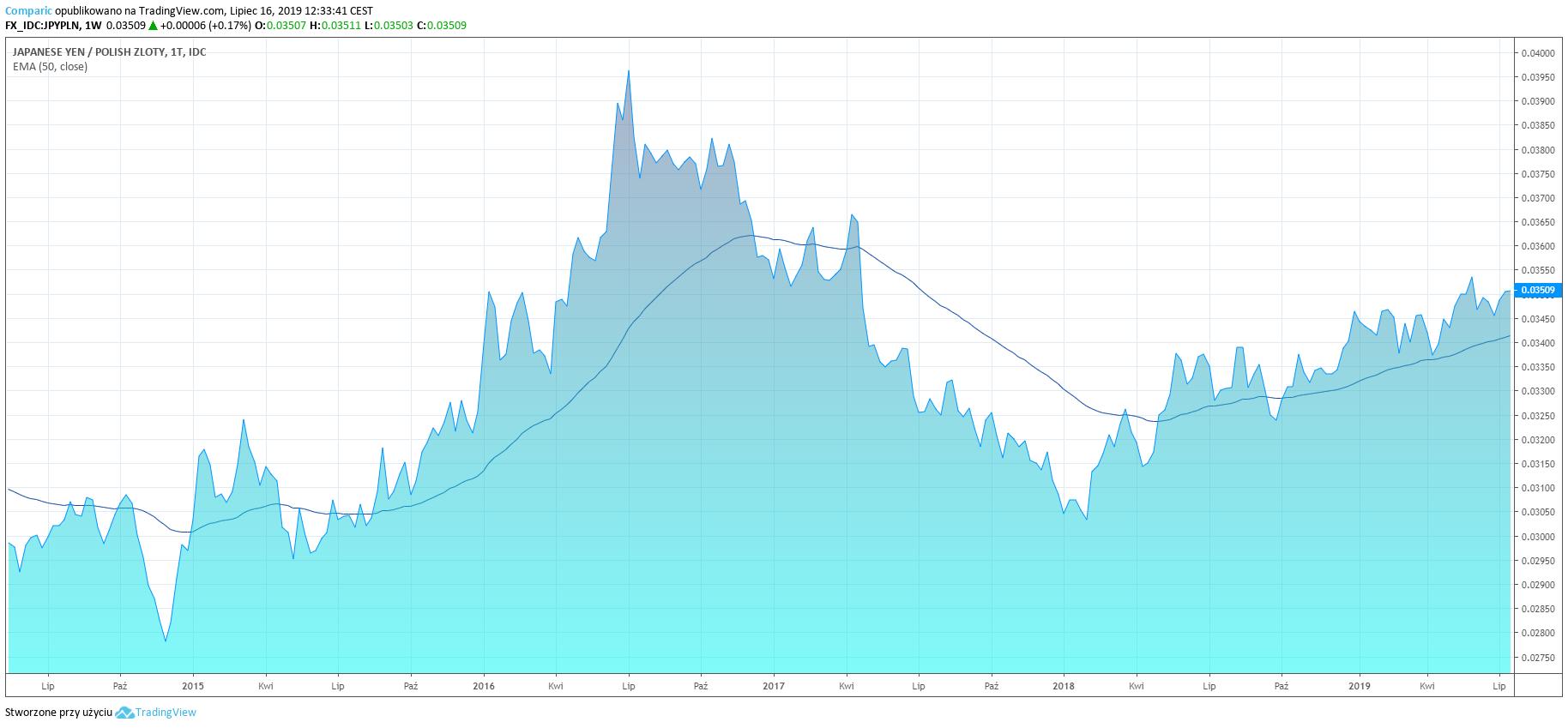 JPY/PLN na wykresie tygodniowym
