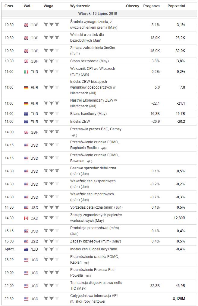 Kalendarz makroekonomiczny 15 maja 2019