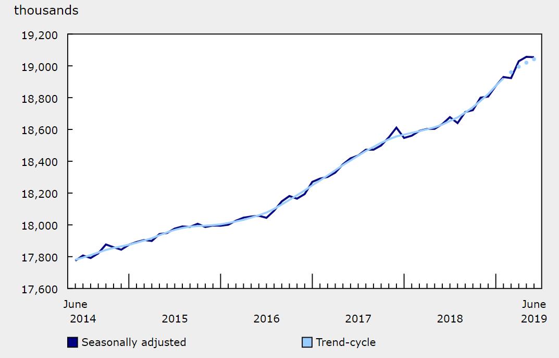 kanada rynek pracy czerwiec 2019
