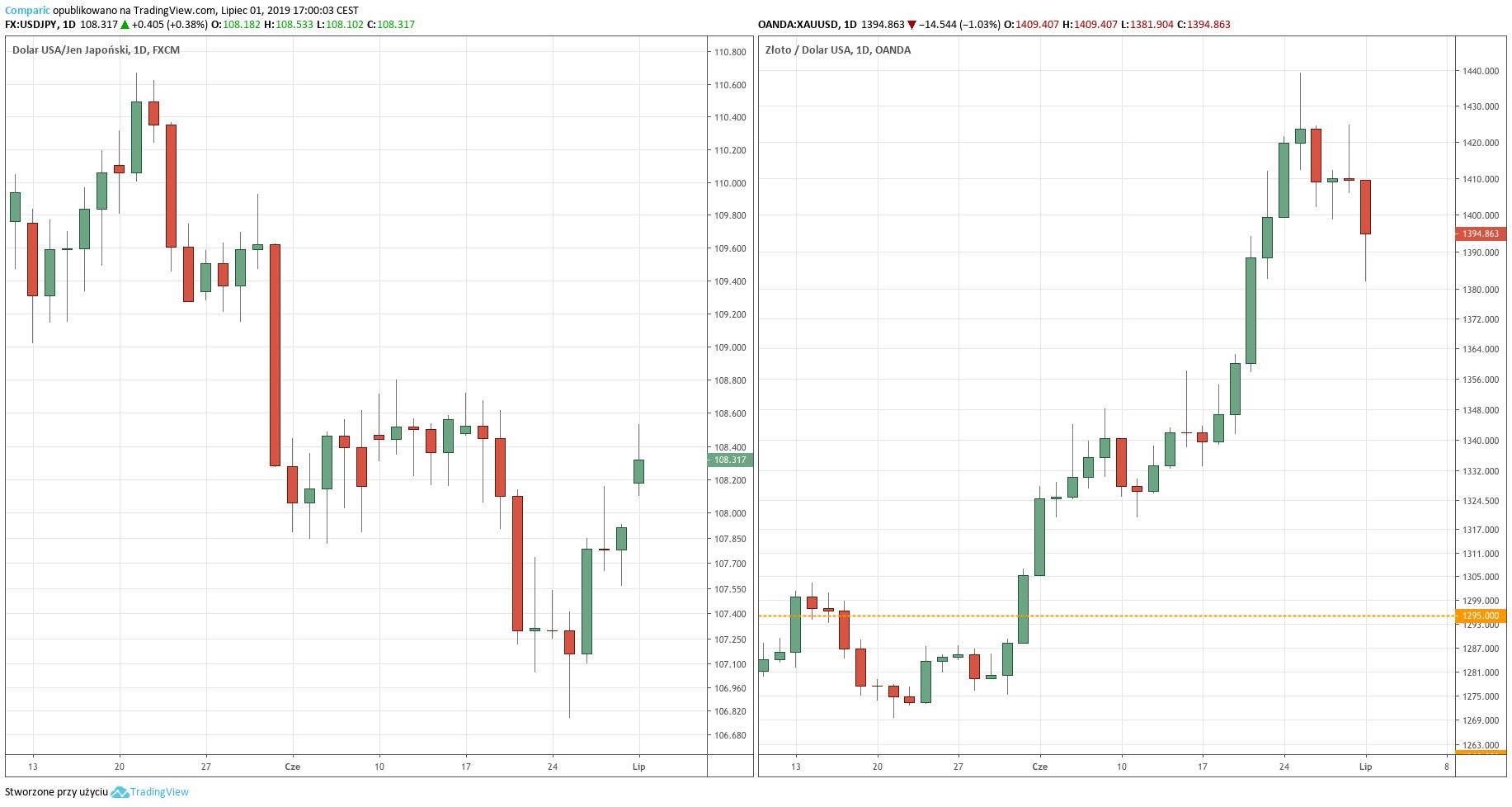 Notowania USD/JPY oraz złota - wykres dzienny