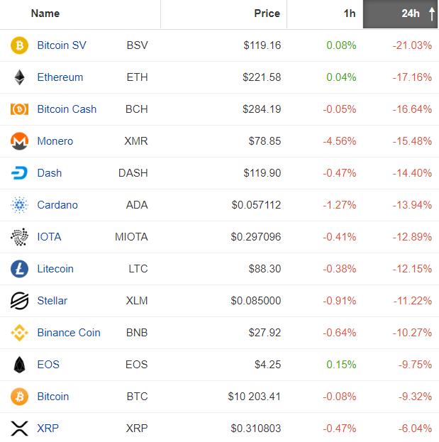 Rynek kryptowalutowy w całości na czerwono. Źródło: Coinpaprika.com