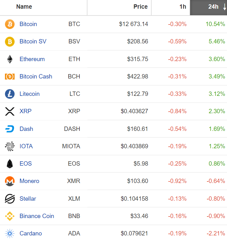 Rynek altcoinów, wtorek 10 lipca. Źródło: Coinpaprika.com