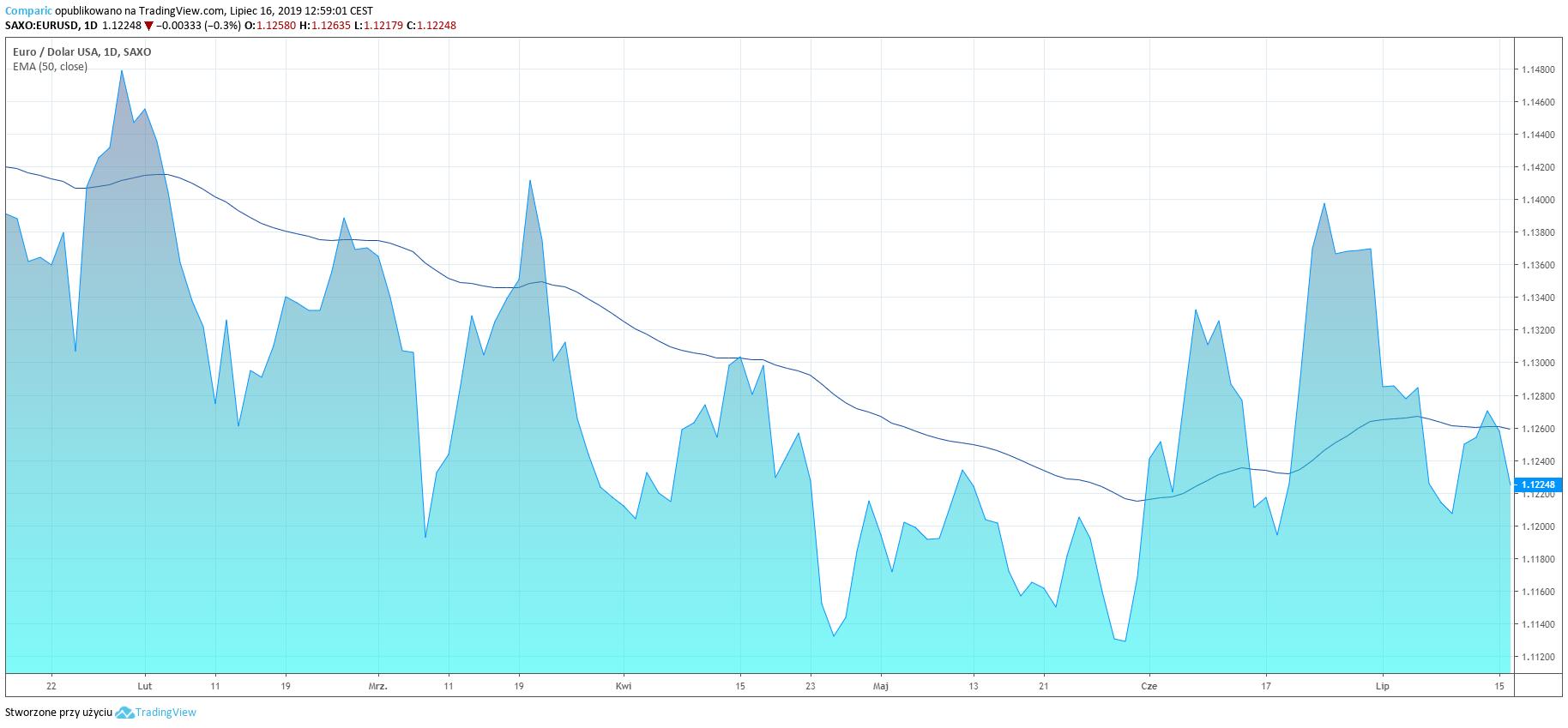 Kurs euro traci również do dolara. EUR/USD D1
